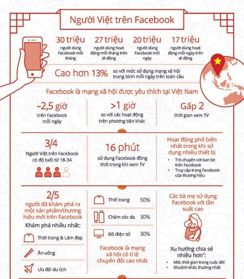 1111 - Dịch Vụ Facebook