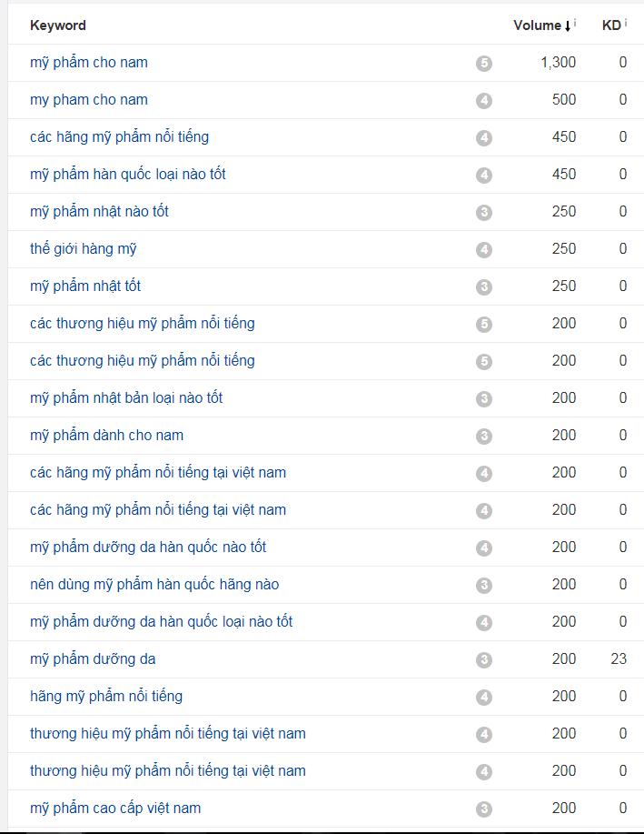 keywords my pham - Kinh Doanh Mỹ Phẩm