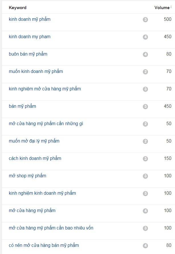 volume tim kiem kinh doanh my pham - Kinh Doanh Mỹ Phẩm